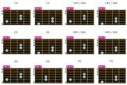 guide into guitar power chords. Black Bedroom Furniture Sets. Home Design Ideas