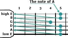 tuning a guitar with a tuning fork