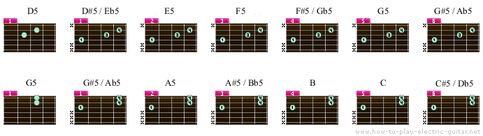 Guitar Power Chord Chart - online chord table + downloadable pdf file