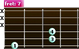 B power chord (alternative position)