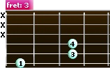 G power chord (alternative position)
