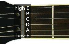 Identificação das cordas do violão